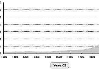 Human Population - 1,000 A.D. to 2,000 A.D.