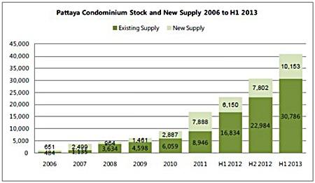 Pattaya Condominium Stock and New Supply 2006 to H1 2013.
