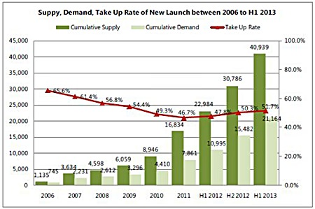 Supply, Demand, Take-up Rate of New Launches between 2006 to H1 2013.