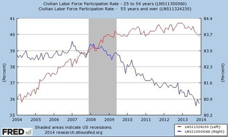 Chart 2 Source: Federal Reserve Bank of St. Louis economic Research
