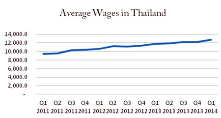 Chart 1, Source: Bank of Thailand.