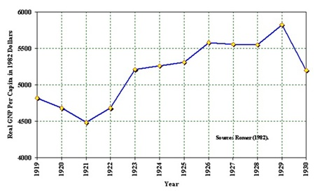 Chart 3  Source: Economic History Association