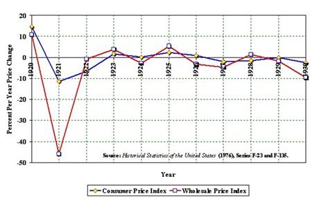 Chart 4  Source: Economic History Association