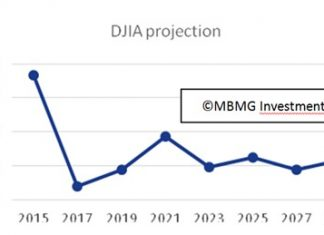 Graph 1 - Source: Author.
