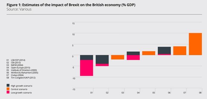 Chart 1 - Source: Capital Economics for Woodford Investments.