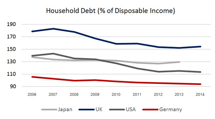 Chart 1 - Source: OECD.