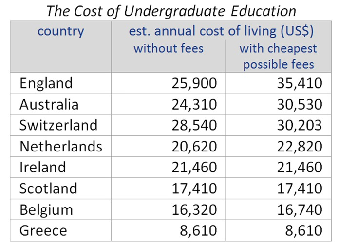 Table - Sources: StudyInEurope.com, Numbeo.com, TheCompleteUniversityGuide.co.uk, TopUniversities.com