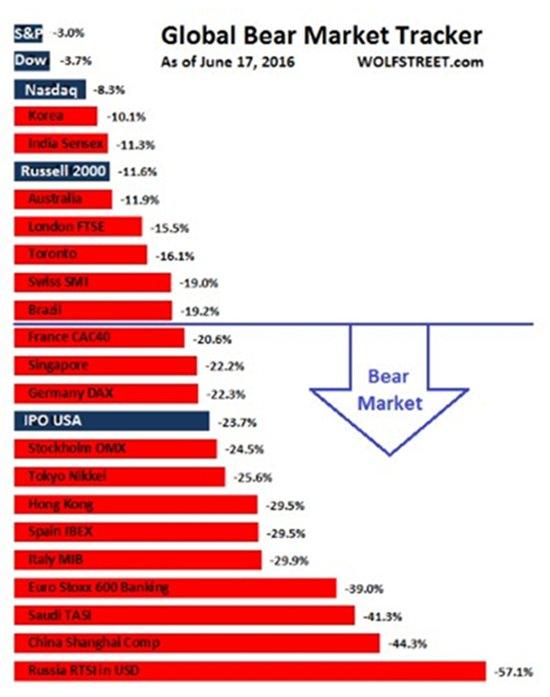 Chart 1 - Source: Wolfstreet.com