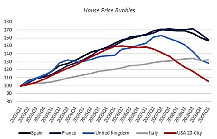 Chart 3 - Source: Prof. Steve Keen.