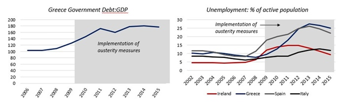 Chart 2 - source Eurostat.