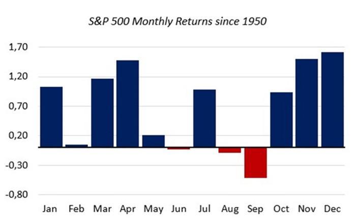 Chart 1 - Source: ETF.com & S&P.