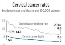 Graphic shows rate of cervical cancer in the U.S.