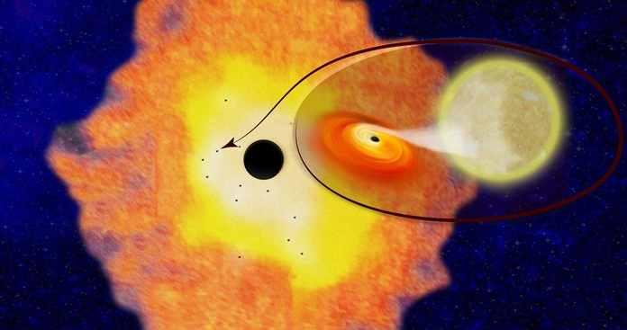 This illustration provided by Columbia University shows the supermassive black hole Sagittarius A, located at the center of the Milky Way Galaxy, surrounded by a cloud of dust and gas within which are 12 smaller black holes, and a closeup of one of the systems. The enlarged section illustrates how the 12 black holes are each accompanied by a star in a binary orbit. Gasses from the partner star are pulled into a disk around the black hole. (Columbia University via AP)