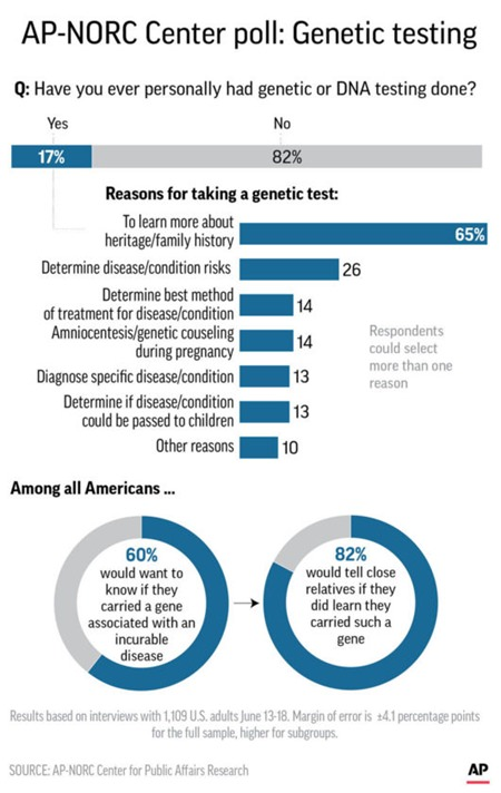 Graphic shows results of AP-NORC Center poll on attitudes toward genetic testing.