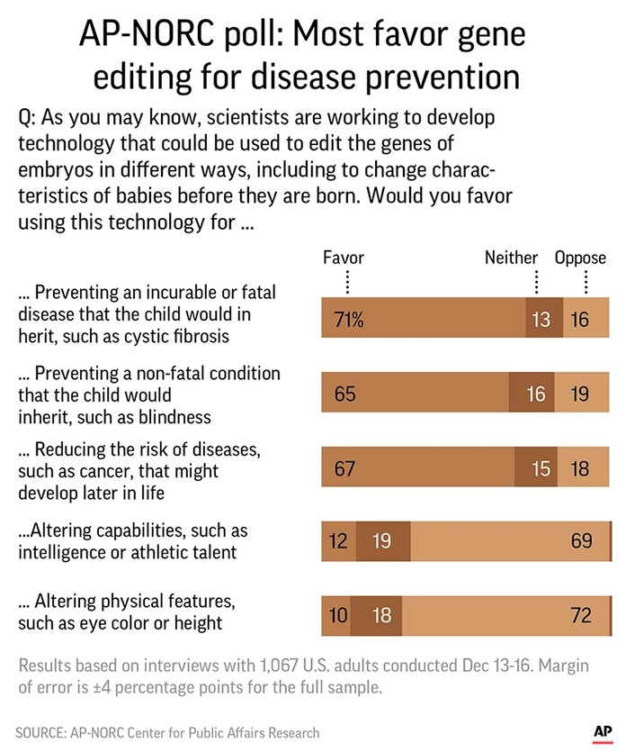 AP-NORC Poll: Most favor gene editing for disease prevention
