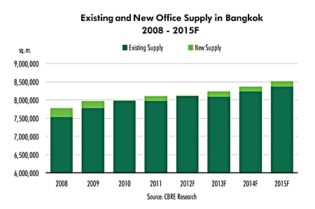 Existing and new office supply in Bangkok.
