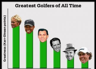 The best golfers ever, according to the Kerr-Dineen points system.