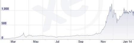 Chart 3 - Source: XE.com