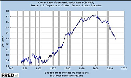 Chart 1 Source: Federal Reserve Bank of St. Louis economic Research