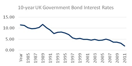 Figures: Bank of England, Chart compiled by author