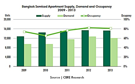 Demand for serviced apartments in Bangkok unchanged ...
