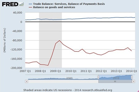 Graph 2 - Source: FRED Federal Reserve Bank of St Louis.