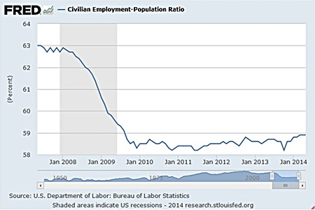 Graph 4 - Source: FRED Federal Reserve Bank of St Louis.