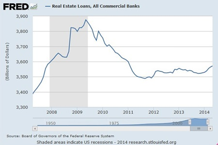 Graph 5 - Source: FRED Federal Reserve Bank of St Louis.