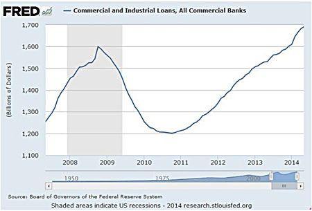 Graph 6 - Source: FRED Federal Reserve Bank of St Louis.