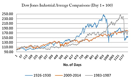 Graph 8 - Samuel H. Williamson, 'Daily Closing Value of the Dow Jones Average, 1885 to Present,' Measuring Worth, 2012.