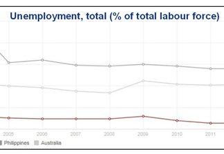 Chart 1 - Sources: ILO & World Bank