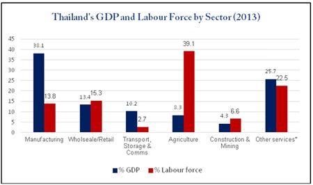 Chart 3 - Source: Bank of Thailand