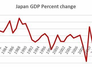 Chart 1 - Source: IMF