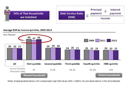"""Chart 3, Sources: BOT Paper """"Rising Household Debt: Implications for Economic Stability"""" & SES (October 2014)"""