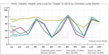 Source: http://www.chinahighlights.com/travelguide/chinese-zodiac/goat.asp