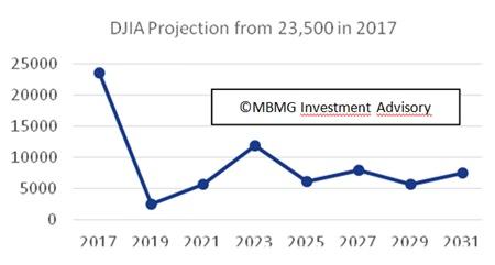 Graph 2 - Source: author