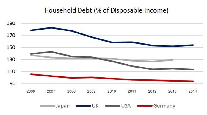 Chart 1 - Source: OECD.