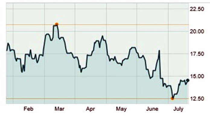 Chart 2 - Source: Marketwatch.com