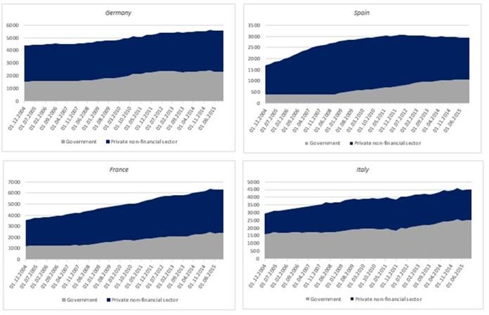 Chart 1 - Source: BIS.