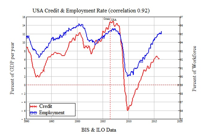 Chart 2 - Sources: ECB & St Louis Federal Reserve.