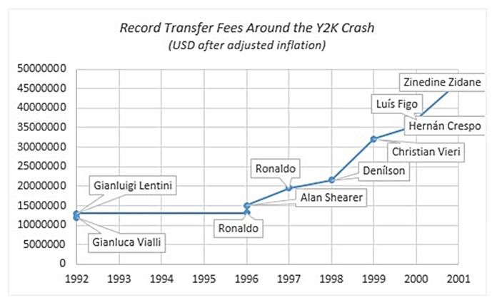 Chart 2 - Sources: BBC, Transfermarkt.com