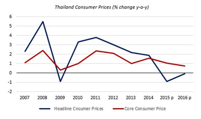 Chart 3 - Source: Bank of Thailand.