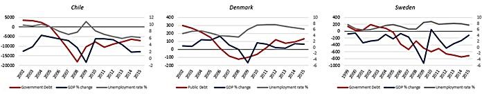 Chart 1 - source IMF.