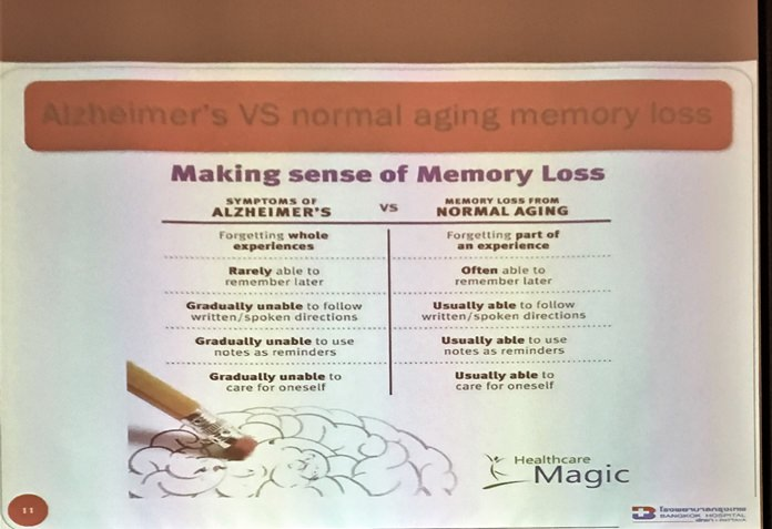Using this slide, Dr. Niyom Pisitpipattana showed the comparison of symptoms for Alzheimer's vs. normal aging. He noted that when the memory loss affects the person's ability to have a normal life, it is time for medical intervention.