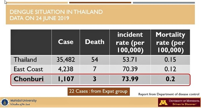 Bringing it close to home, Dr. Kitro showed this slide giving information on the number of Dengue Fever cases and corresponding deaths for Thailand as a whole, the East Coast, and Chonburi Province where Pattaya City is located.