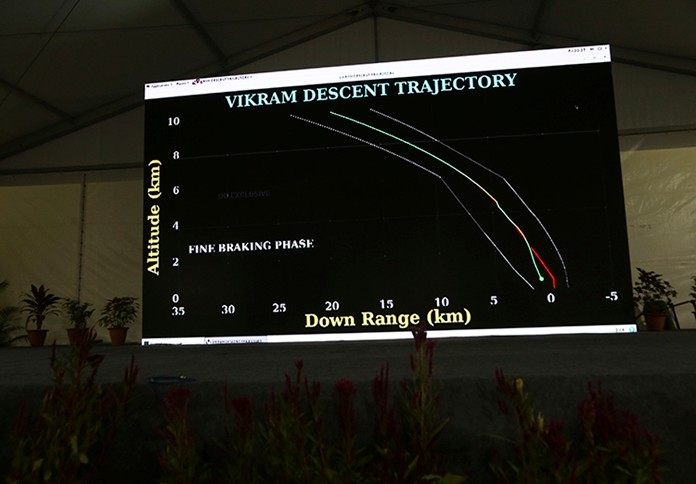 Trajectory graphics of India's unmanned spacecraft are displayed on a big screen at a media center set up at Indian Space Research Organization (ISRO)'s Telemetry, Tracking and Command Network facility in Bangalore, India, Saturday, Sept. 7, 2019. (AP Photo/Aijaz Rahi)