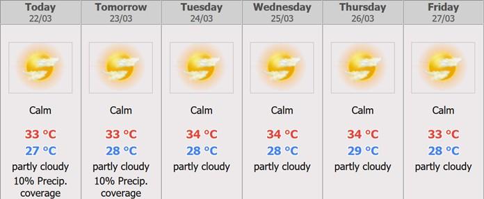 Pattaya – Weather Forecast