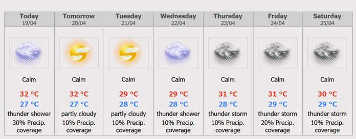 Pattaya Weather Forecast