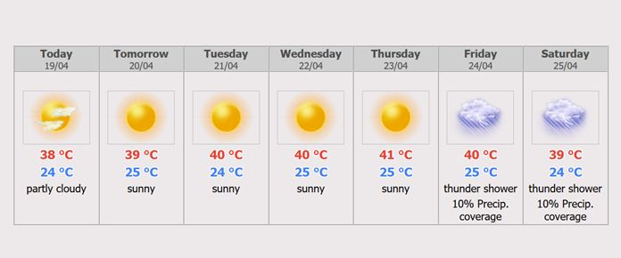 Chiang Mail Weather Forecast