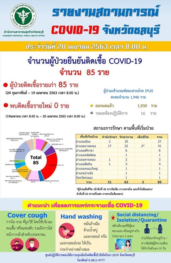 Daily report of coronavirus (COVID-19) cases in Chonburi province (in Thai).
